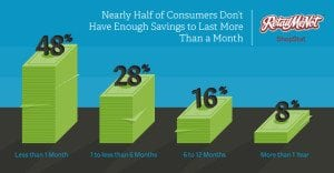 how to start an emergency savings account