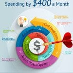 How to Save Money – 98 Ways to Cut Your Spending by $400 a Month!