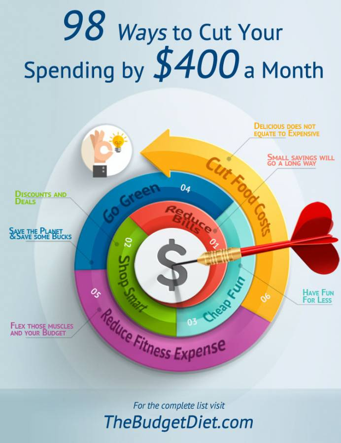 Cut Your Spending by $400 a Month!