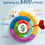98 Ways to Cut Your Spending by $400 a Month!